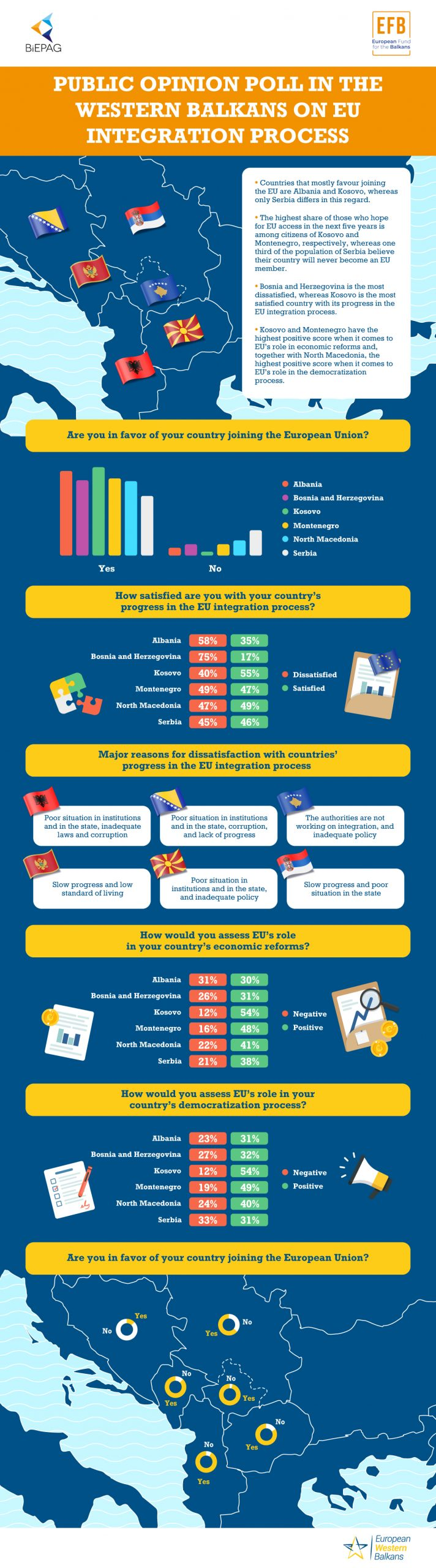 Public Opinion Poll in the Western Balkans on EU Integration Process